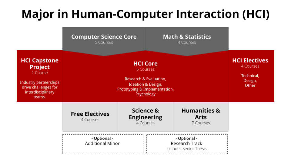 diagram of HCI curriculum