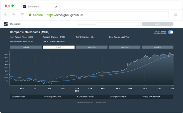 browser screen showing stockgrok tool reading financial chart using sound
